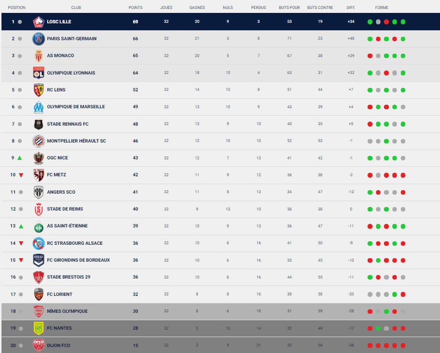 Ligue 1 - Retour sur la 32e journée : Lille, le PSG, Monaco et l'OL s'imposent