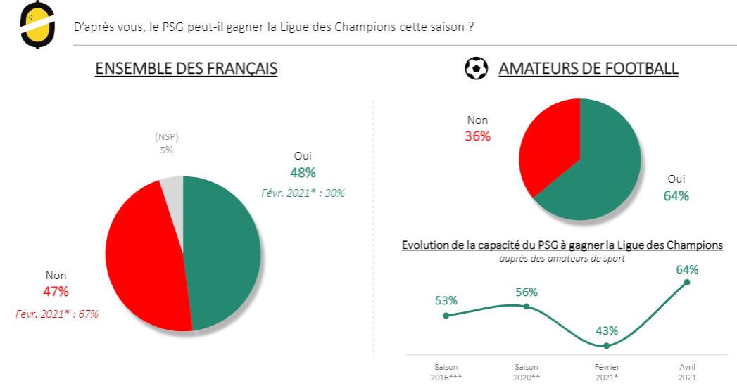 LDC - Les Français voient plutôt le PSG remporter la compétition