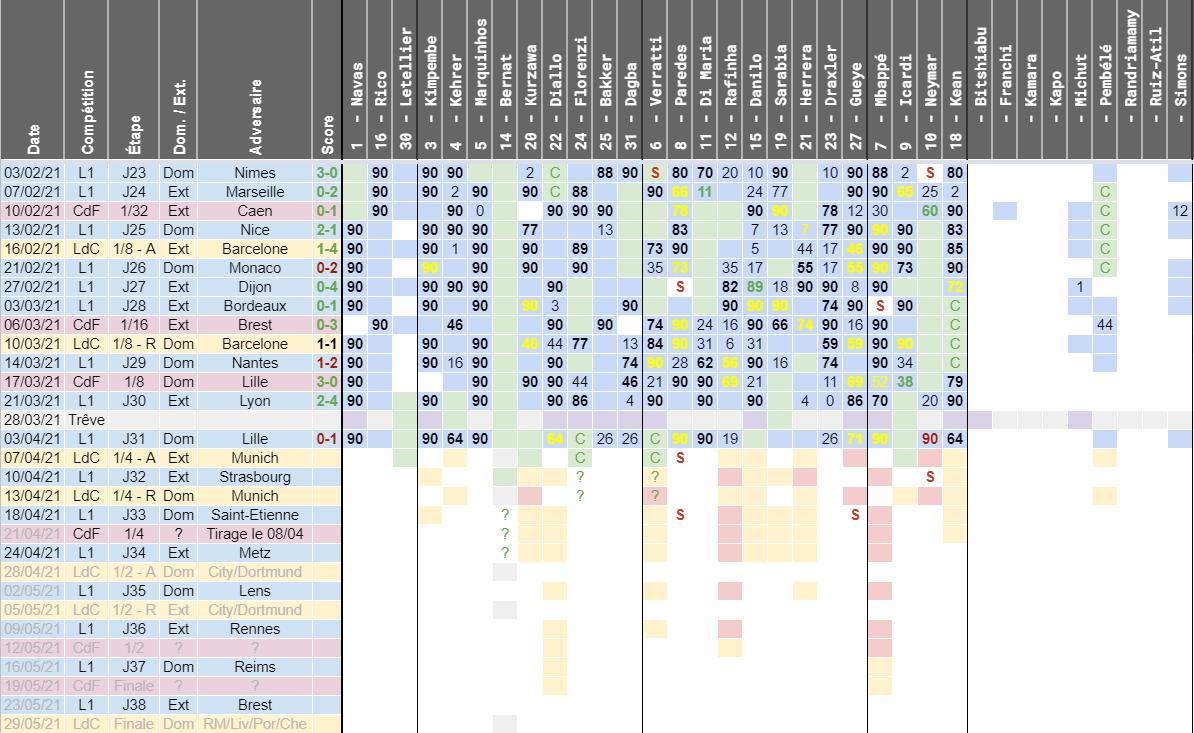 Bayern/PSG - Disponibilités et équipe possible du club parisien