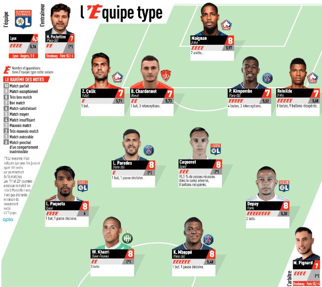 Ligue 1 - 3 joueurs du PSG dans l'équipe-type de la 32e journée de L'Equipe