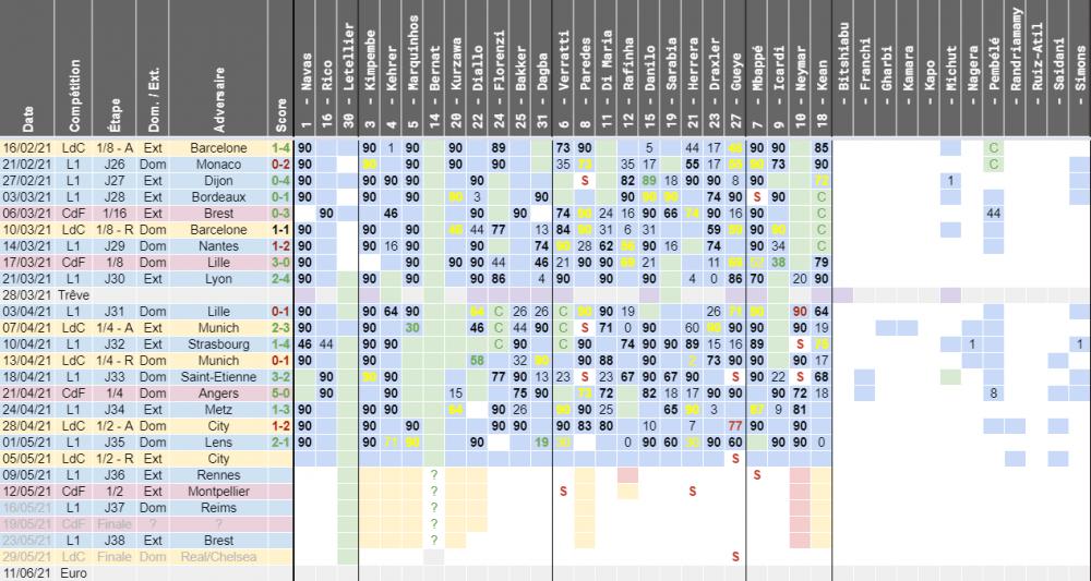 City/PSG - Disponibilités, équipe possible et risques de suspensions du club parisien