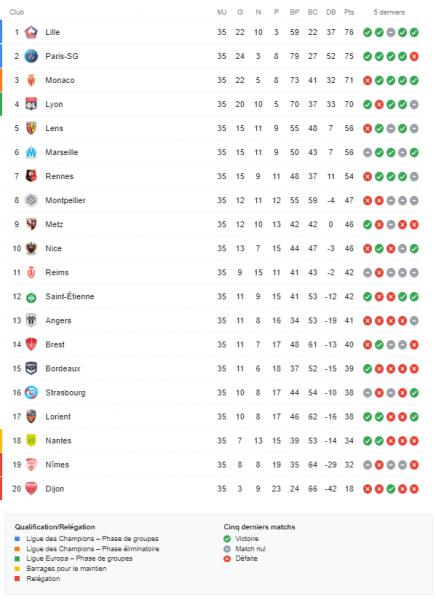 Ligue 1 - Retour sur la 35e journée : Lille et Paris s'imposent, Lyon rattrape Monaco