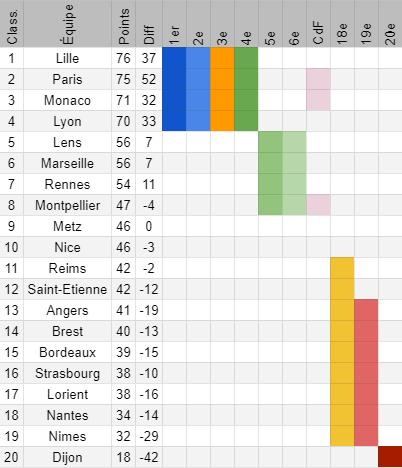 Ligue 1 – Présentation de la 36e journée : Paris et Lille affrontent des équipes qui visent l'Europe