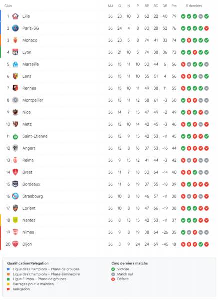 Ligue 1 – Présentation de la 37e journée : le PSG dans un multiplex intense mais sans choc