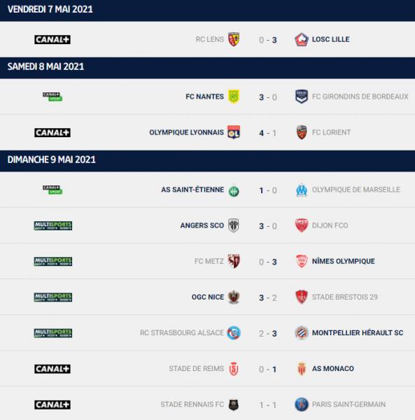 Ligue 1 - Retour sur la 36e journée : le PSG perd 2 points par rapport à Lille, Lyon et Monaco