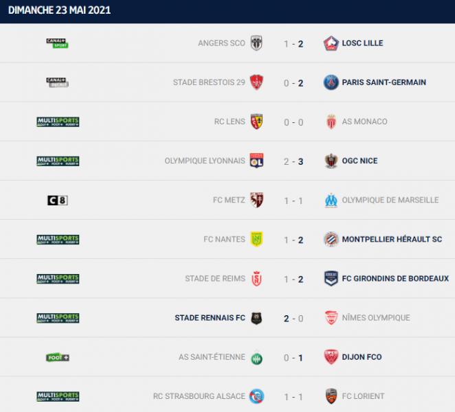 Ligue 1 - Retour sur la 38e journée : Lille champion, le PSG assure la 2e place, Monaco 3e