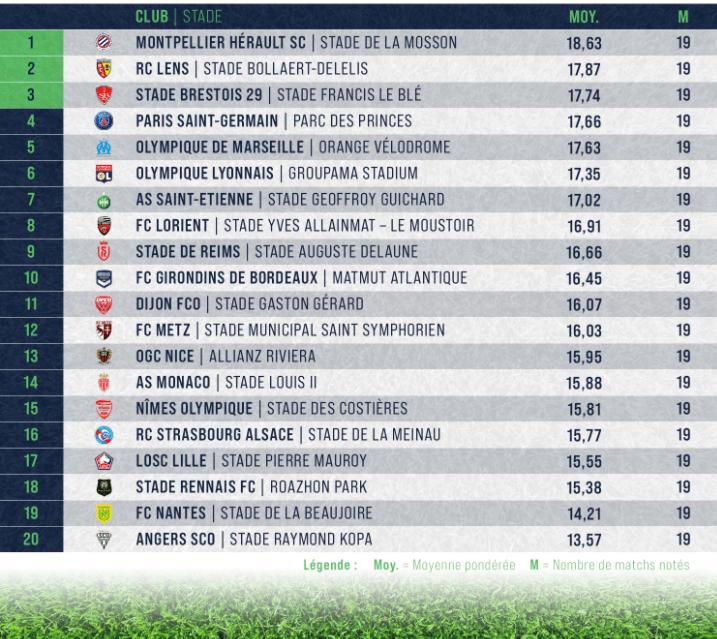 Ligue 1 - Le PSG termine 4e du championnat des pelouses