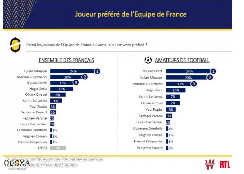 Mbappé est le joueur de l'Equipe de France préféré des Français