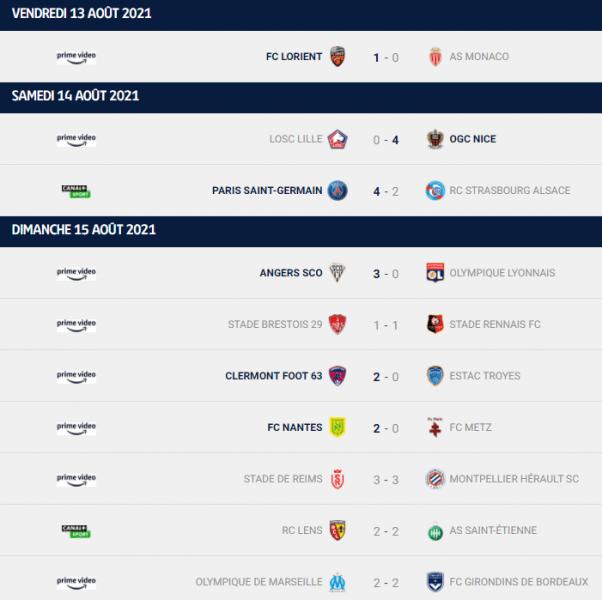 Ligue 1 - Retour sur la 2e journée : le PSG 3e derrière Angers et Clermont