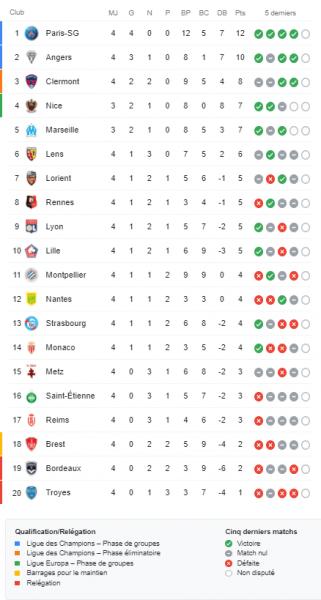 """Ligue 1 – Présentation de la 5e journée : """"choc"""" entre le PSG et Clermont avant la LDC"""