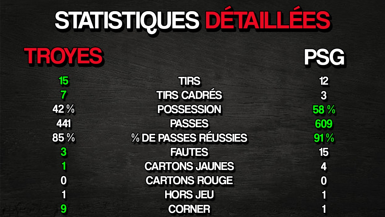 Troyes / Paris Saint-Germain - 1ere journée de Ligue 1 Uber Eats