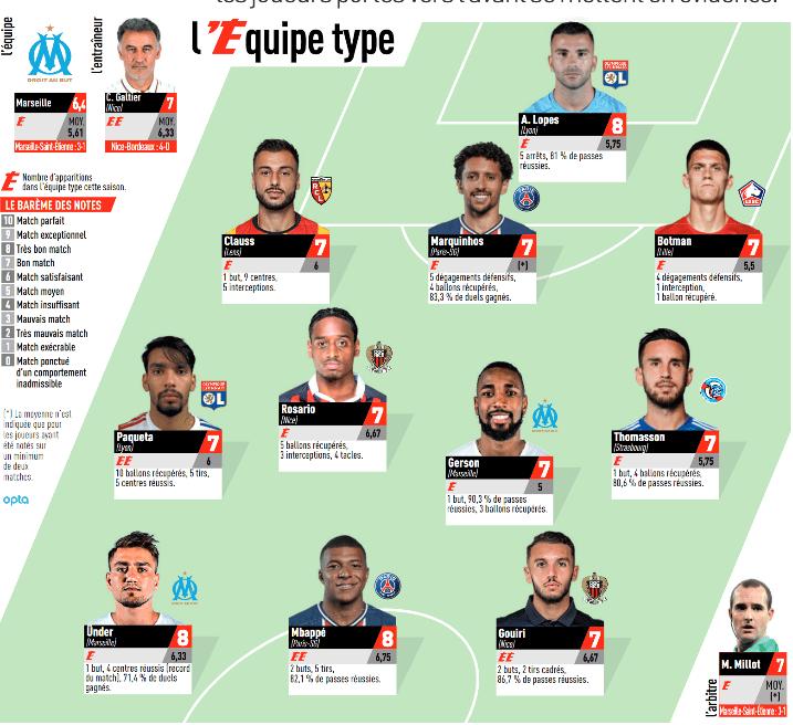 Ligue 1 - 2 joueurs du PSG dans l'équipe-type de 4e journée de L'Equipe