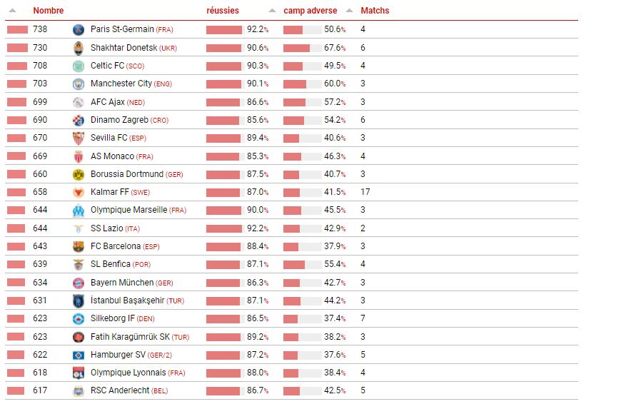 Le PSG est l'équipe en Europe qui fait le plus de passes par match en moyenne