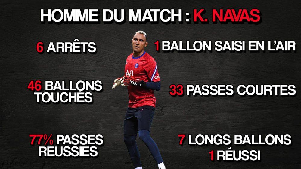 Edito – Bruges/PSG : Chiffres, résumé, points clefs et focus sur Messi et Navas