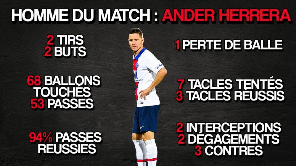 Edito – PSG/Clermont : Chiffres, résumé, focus sur Rafinha et Herrera, points clefs