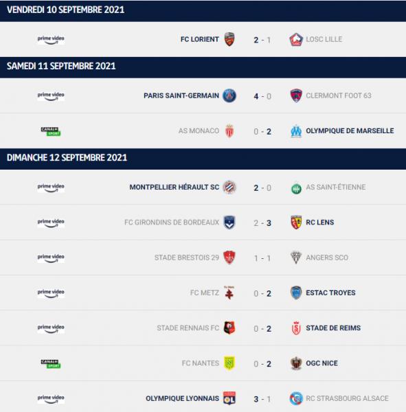 Ligue 1 - Retour sur la 5e journée : le PSG, Lyon, Marseille et Nice enchainent