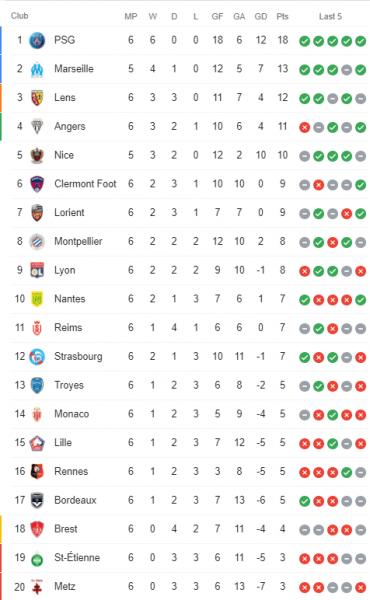 Ligue 1 - Retour sur la 6e journée : le PSG garde 5 points d'avance sur l'OM