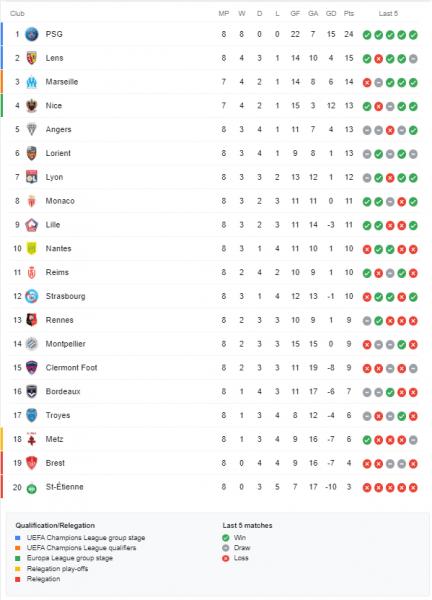 Ligue 1 – Présentation de la 9e journée : Rennes/PSG et Lille/Marseille, 2 chocs européens