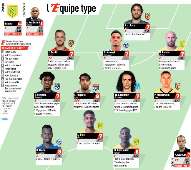 Ligue 1 - Aucun joueur du PSG dans l'équipe-type de la 6e journée de L'Equipe