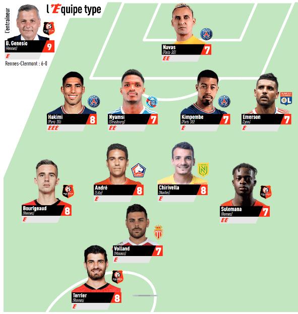 Ligue 1 -3 joueurs du PSG dans l'équipe-type de la 7e journée de L'Equipe