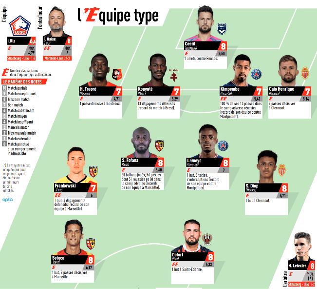 Ligue 1 - 2 joueurs du PSG dans l'équipe-type de la 8e journée de L'Equipe