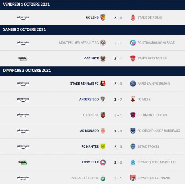 Ligue 1 - Retour sur la 9e journée : Paris perd, Nice et Lens se rapprochent