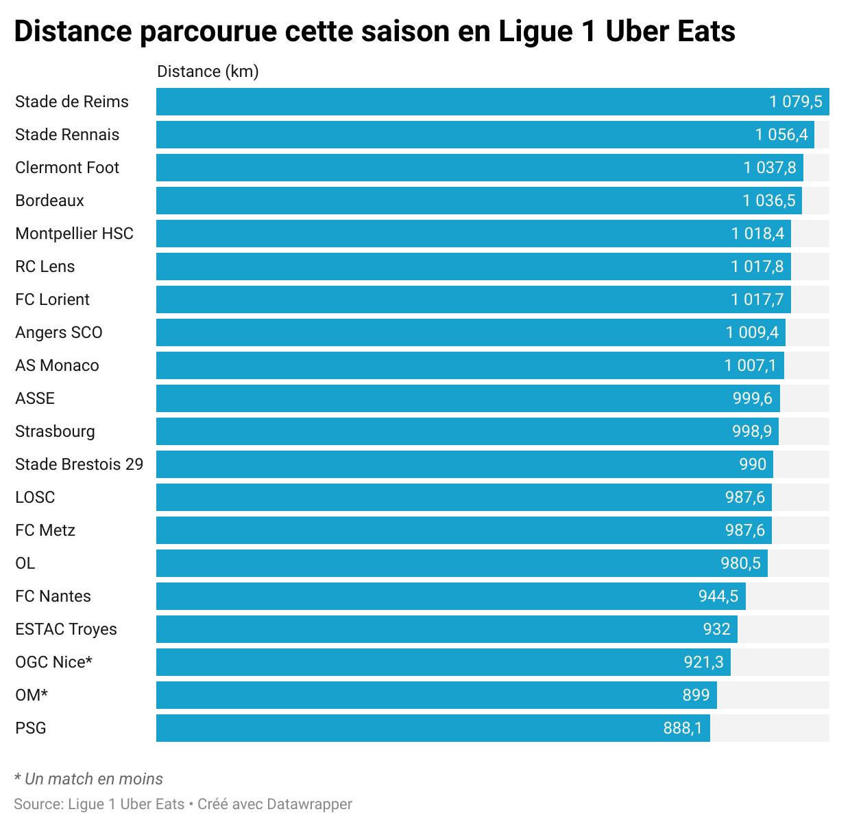 Le PSG est l'équipe qui a le moins couru en Ligue 1 cette saison